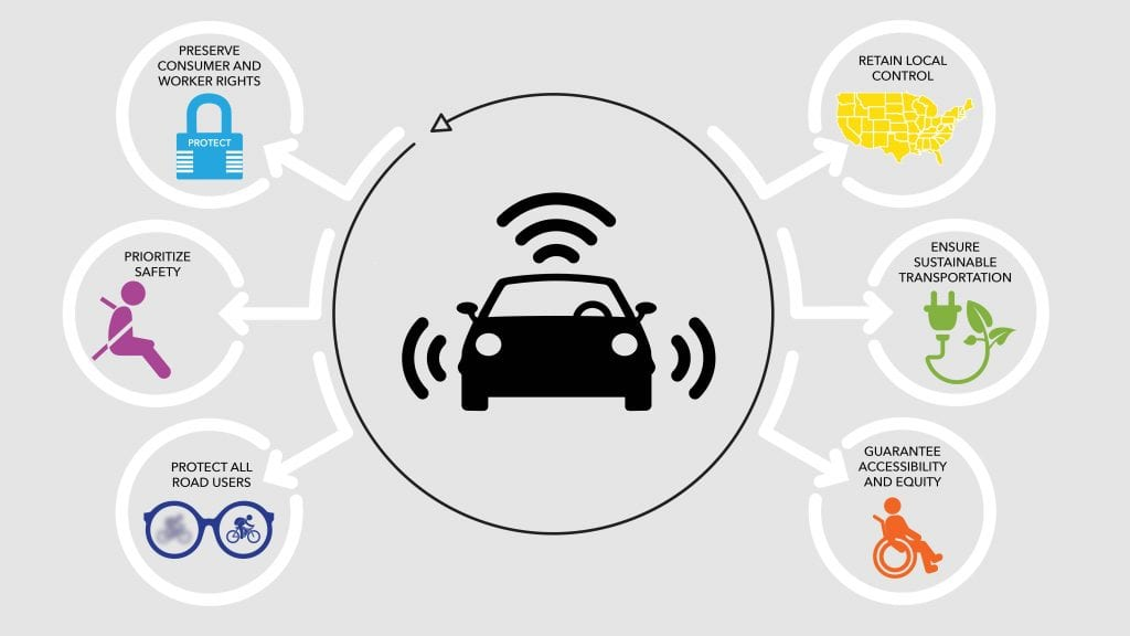 "Autonomous Vehicle Tenets: A ""GPS"" to Guarantee Public Safety"
